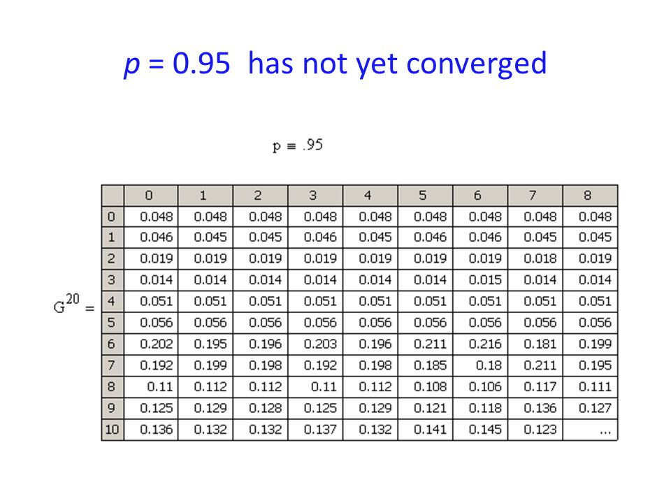 p = 0.95 has not yet converged