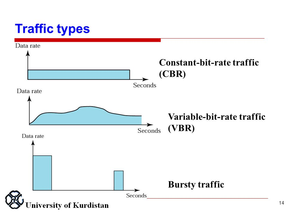 Constant-bit-rate traffic (CBR) Variable-bit-rate traffic (VBR) Bursty traffic Traffic types 14