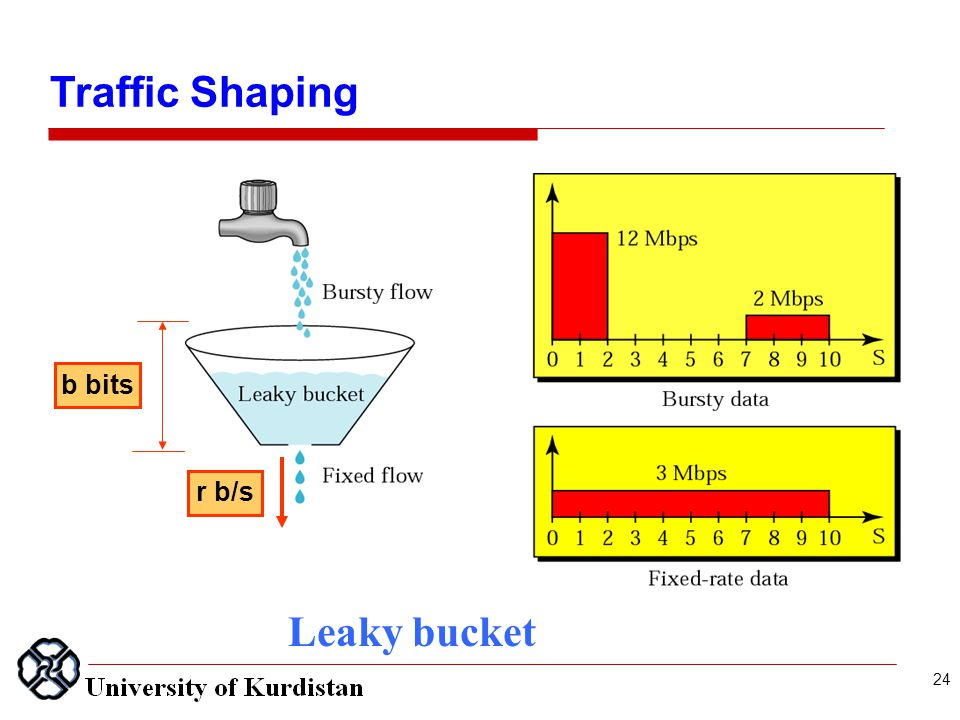 Leaky bucket Traffic Shaping b bits r b/s 24
