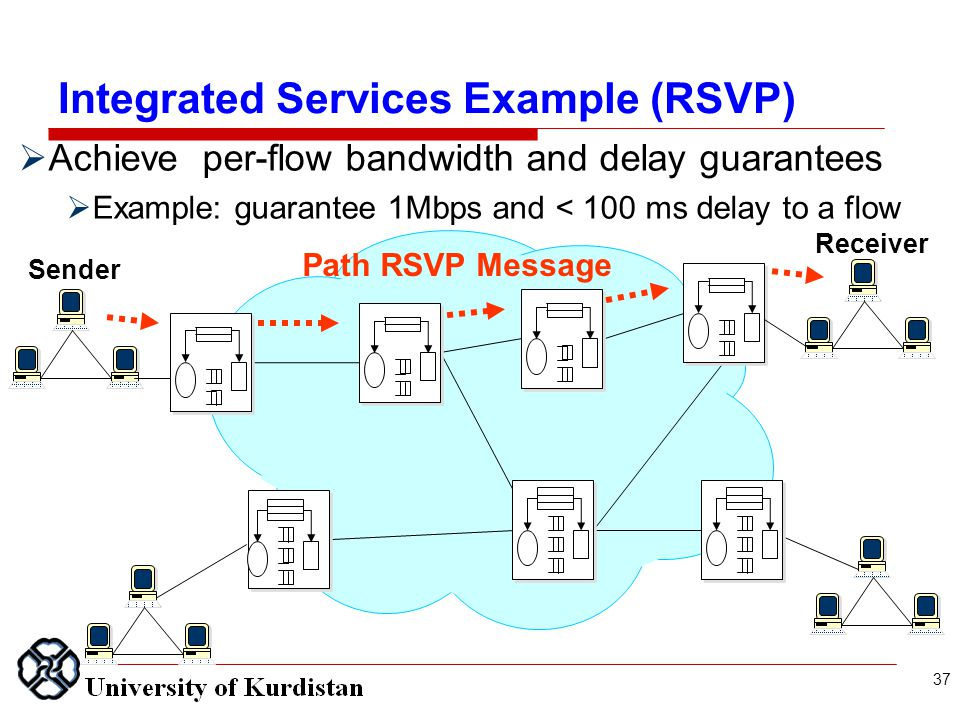 Achieve per-flow bandwidth and delay guarantees  Example: guarantee 1Mbps and < 100 ms delay to a flow Sender Receiver Path RSVP Message 37 Integrated Services Example (RSVP)