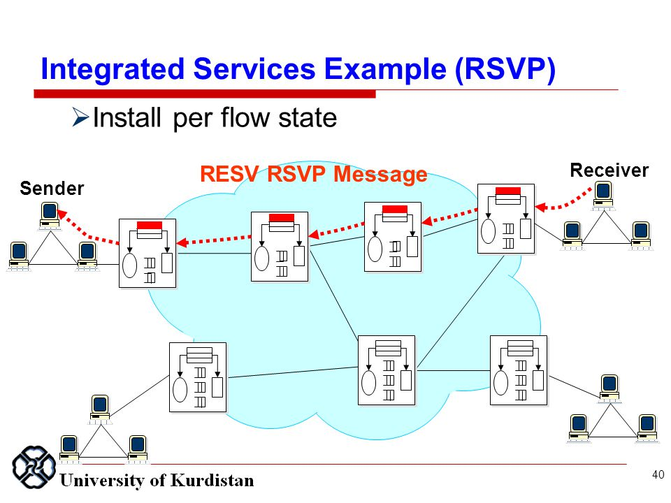 Sender Receiver  Install per flow state RESV RSVP Message 40 Integrated Services Example (RSVP)