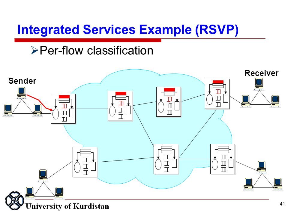 Sender Receiver  Per-flow classification 41 Integrated Services Example (RSVP)