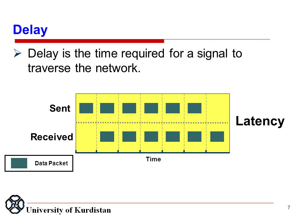  Delay is the time required for a signal to traverse the network. Time Received Sent Latency Data Packet 7