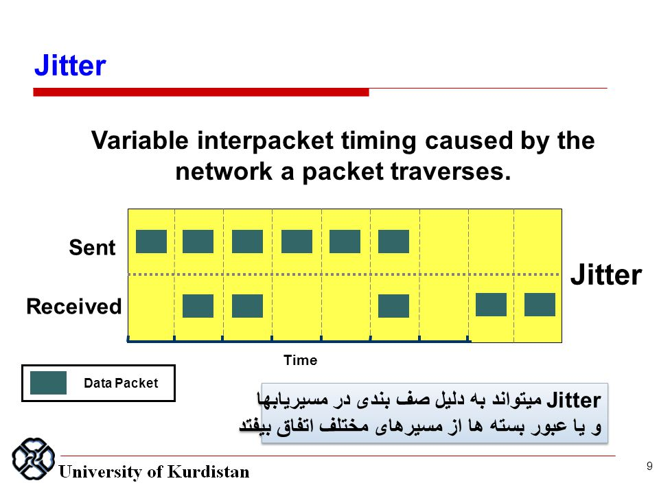 Jitter Data Packet Time Received Sent Jitter Variable interpacket timing caused by the network a packet traverses.