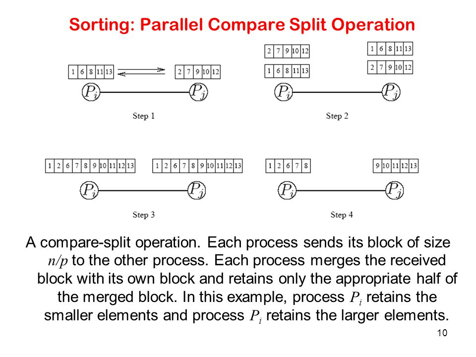 10 Sorting: Parallel Compare Split Operation A compare-split operation. Each process sends its block of size n/p to the other process. Each process me