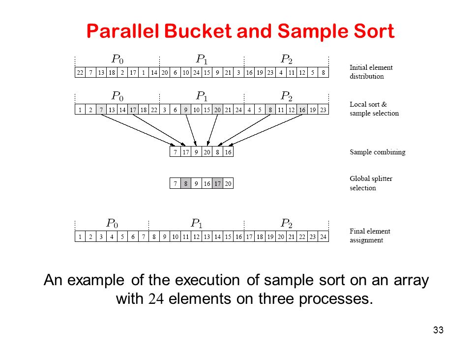 33 Parallel Bucket and Sample Sort An example of the execution of sample sort on an array with 24 elements on three processes.