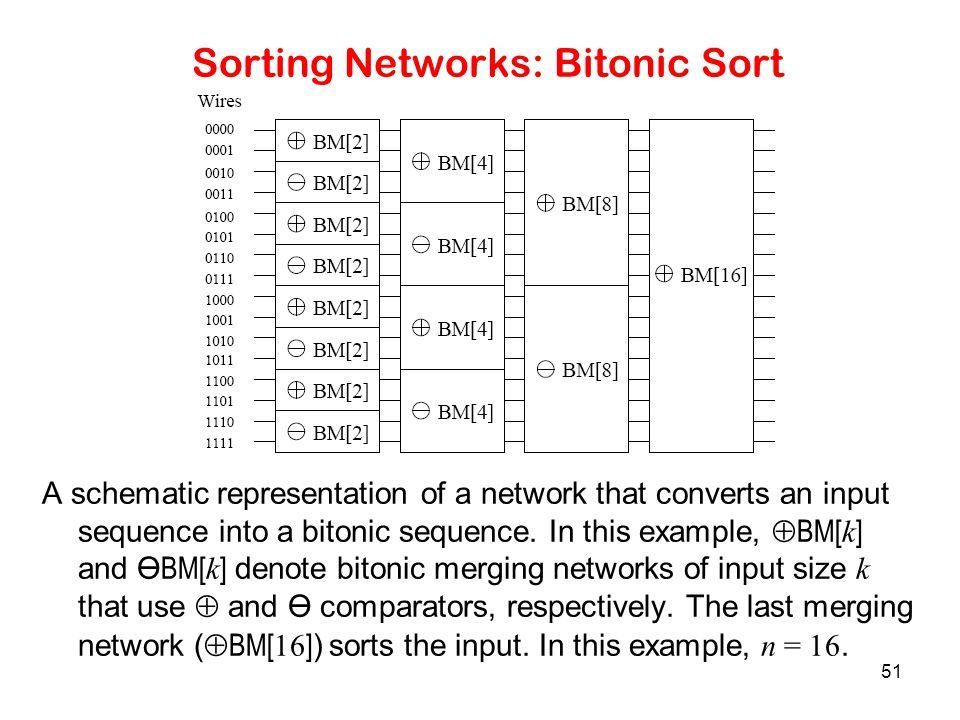 51 Sorting Networks: Bitonic Sort A schematic representation of a network that converts an input sequence into a bitonic sequence. In this example, 