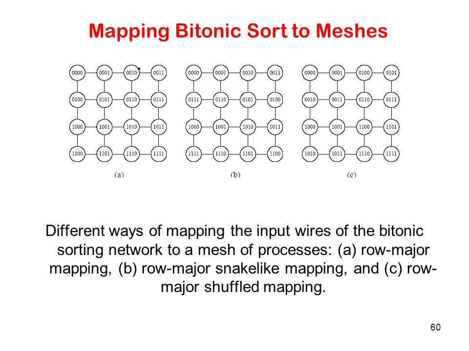 60 Mapping Bitonic Sort to Meshes Different ways of mapping the input wires of the bitonic sorting network to a mesh of processes: (a) row-major mappi