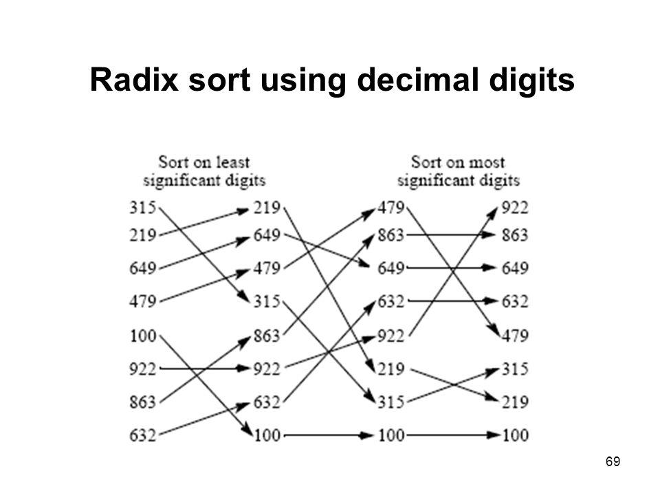 69 Radix sort using decimal digits