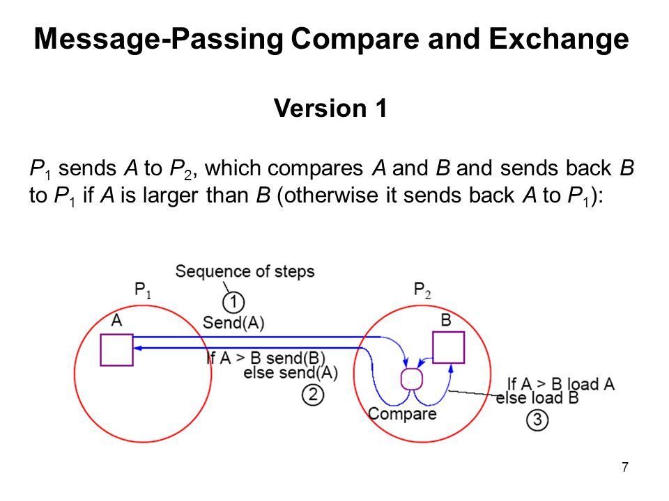 8 Alternative Message Passing Method Version 2 For P 1 to send A to P 2 and P 2 to send B to P 1.
