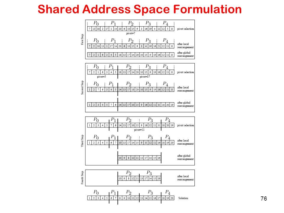 76 Shared Address Space Formulation
