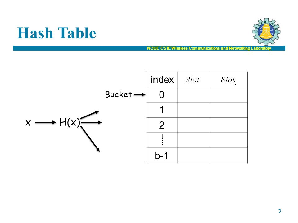 NCUE CSIE Wireless Communications and Networking Laboratory Hash Table index 0 1 2 b-1 Bucket x H(x) 3