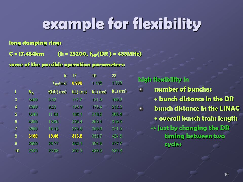 10 example for flexibility k:k:k:k:1719 23 T HF (ms): 0.9881.105 1.338 i NBNBNBNB t(DR) (ns) t(L) (ns) 384006.92117.7131.5 159.2 463009.23156.9175.4 212.3 5504011.54196.1219.2 265.4 6420013.85235.4263.1 318.5 7360016.15274.6306.9 371.5 8315018.46313.8350.7 424.6 9280020.77353.1394.6 477.7 10252023.08392.3438.5 530.8 long damping ring: C = 17.434km(h = 25200, f HF (DR ) = 433MHz) some of the possible operation parameters: high flexibility in number of bunches + bunch distance in the DR bunch distance in the LINAC + overall bunch train length -> just by changing the DR timing between two cycles