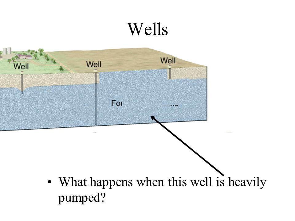 Wells What happens when this well is heavily pumped?