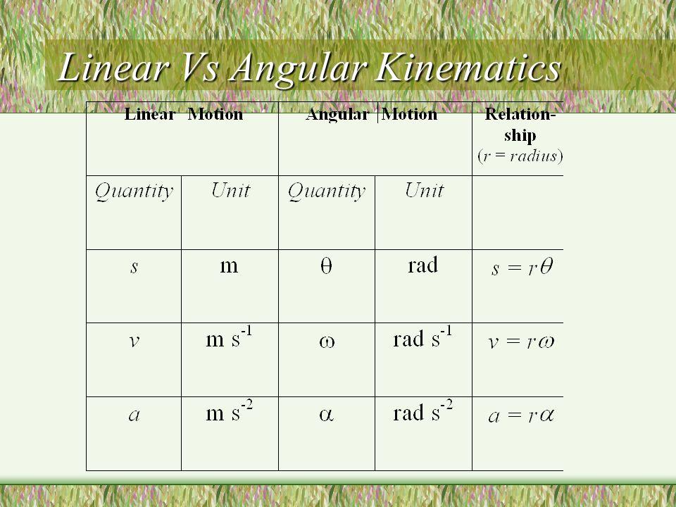 Angular Motion Angular displacement:  Angular velocity: Angular acceleration Uniformly accelerated motion