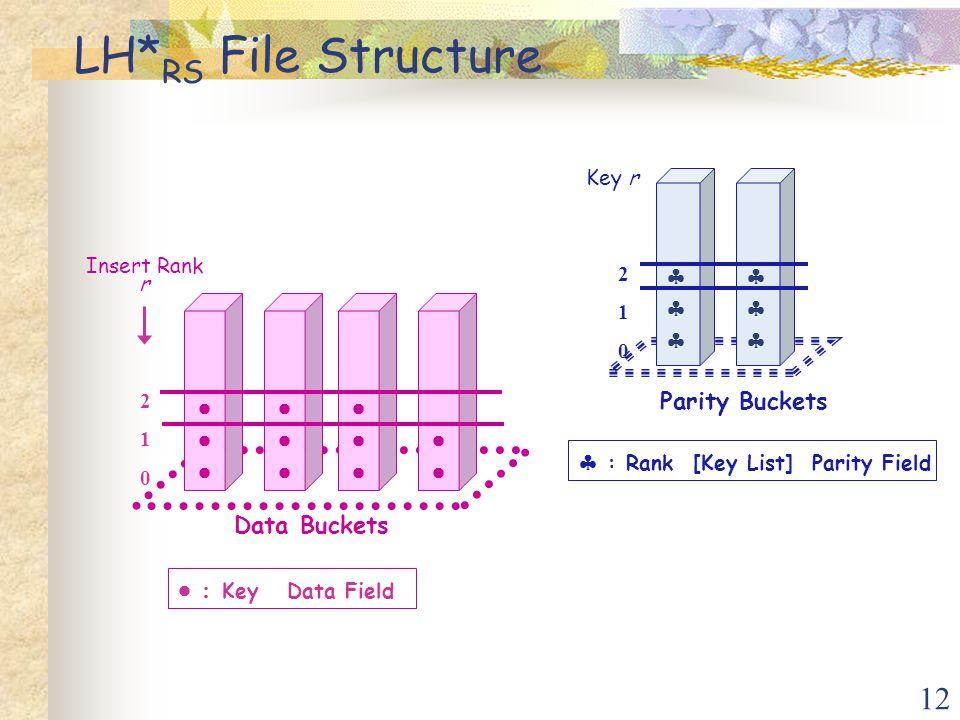12 LH* RS File Structure   Data Buckets Parity Buckets      : Key Data Field Insert Rank r  : Rank [Key List] Parity Field Key r 210 210 210 210