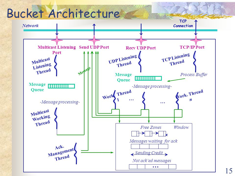 15 Network Multicast Listening Port Send UDP Port Message Queue -Message processing- TCP/IP Port Process Buffer Recv UDP Port Message Queue -Message p