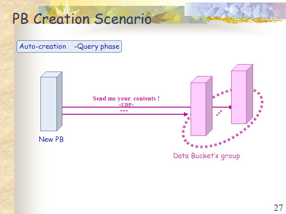 27 Send me your contents ! … PB Creation Scenario Data Bucket's group New PB … Auto-creation -Query phase