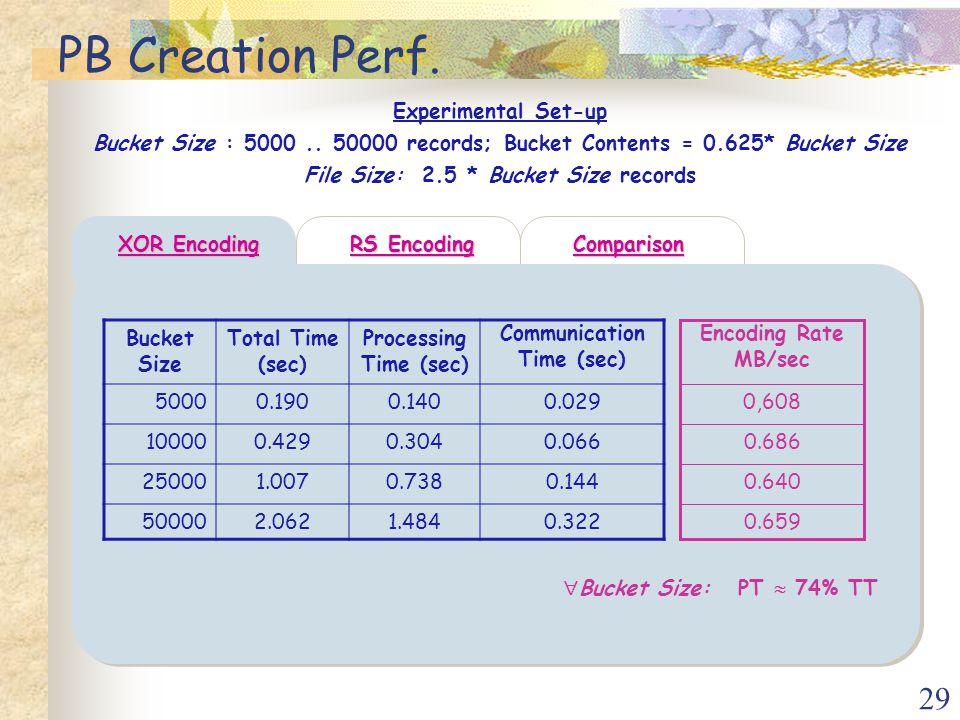 29 PB Creation Perf.