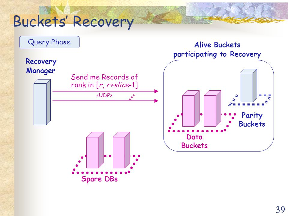 39 Data Buckets Parity Buckets Recovery Manager Spare DBs Alive Buckets participating to Recovery Send me Records of rank in [r, r+slice-1] … Buckets' Recovery Query Phase