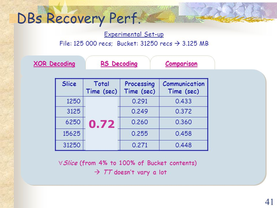 41 DBs Recovery Perf.