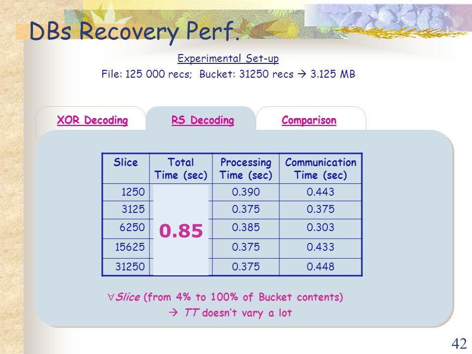 42 DBs Recovery Perf.
