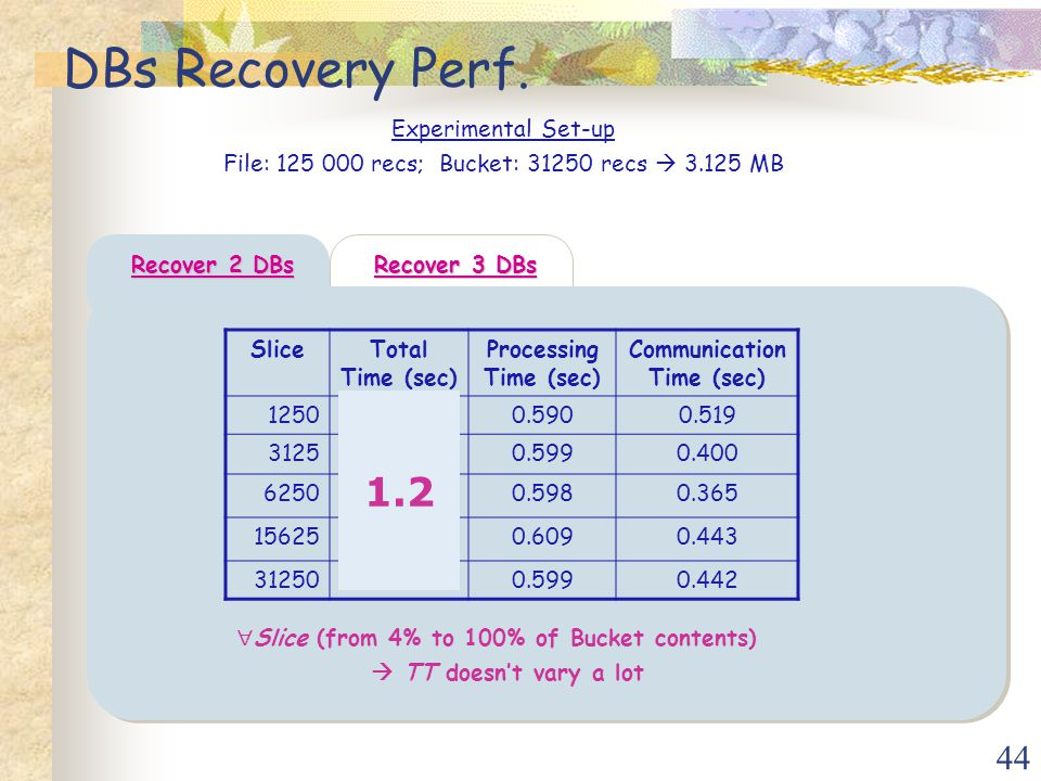44 DBs Recovery Perf.