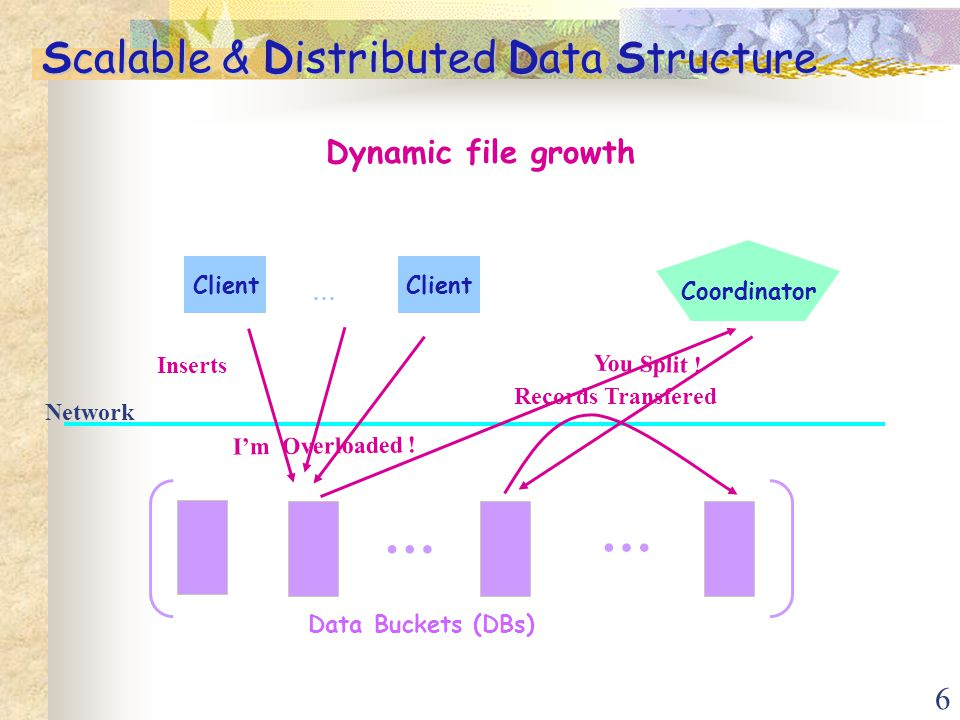 6 Scalable & Distributed Data Structure Dynamic file growth Client Network Client … Data Buckets (DBs) … Coordinator I'm Overloaded .