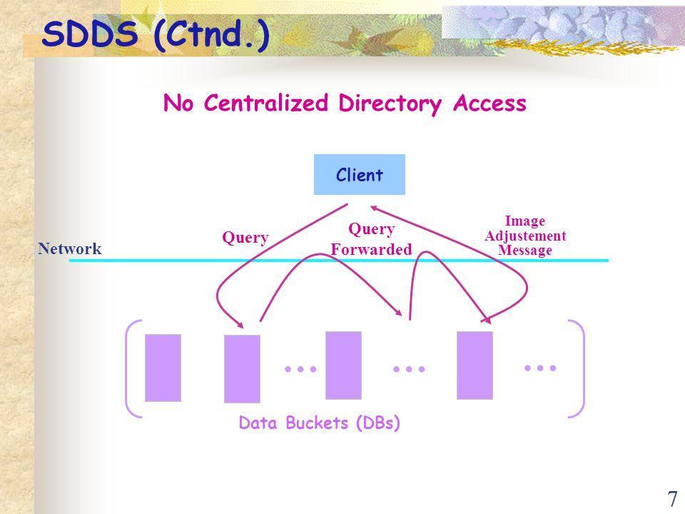 28 Requested Buffer … PB Creation Scenario Data Bucket's group New PB Buffer Processing … Auto-creation –Encoding phase