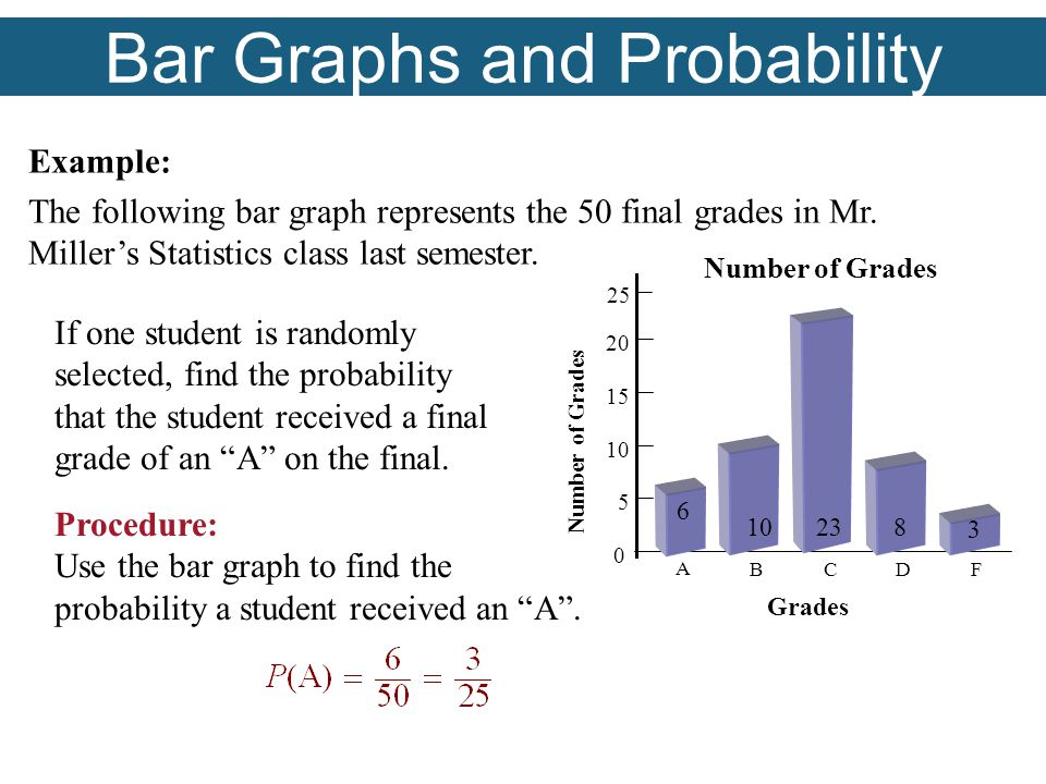 Bar Graphs and Probability Example: The following bar graph represents the 50 final grades in Mr.