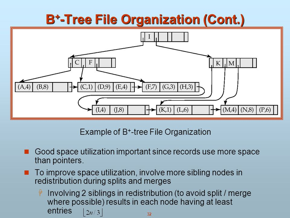 32 B + -Tree File Organization (Cont.) Good space utilization important since records use more space than pointers.