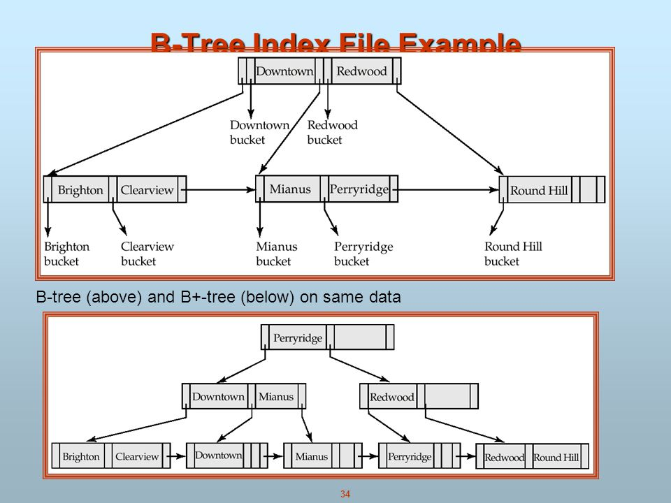 34 B-Tree Index File Example B-tree (above) and B+-tree (below) on same data