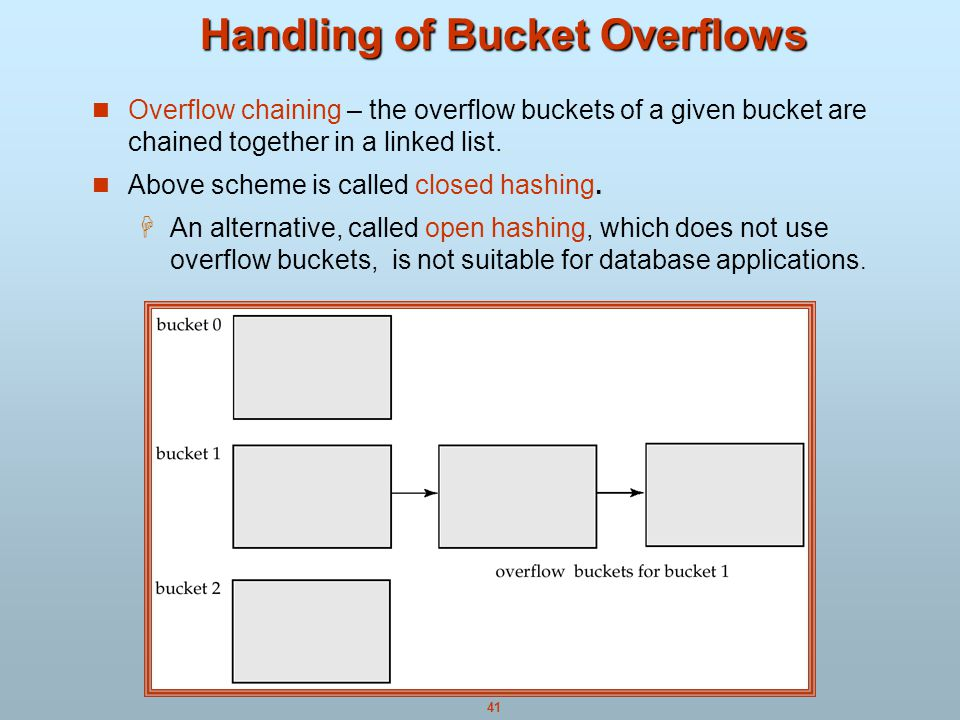 41 Handling of Bucket Overflows Overflow chaining – the overflow buckets of a given bucket are chained together in a linked list.