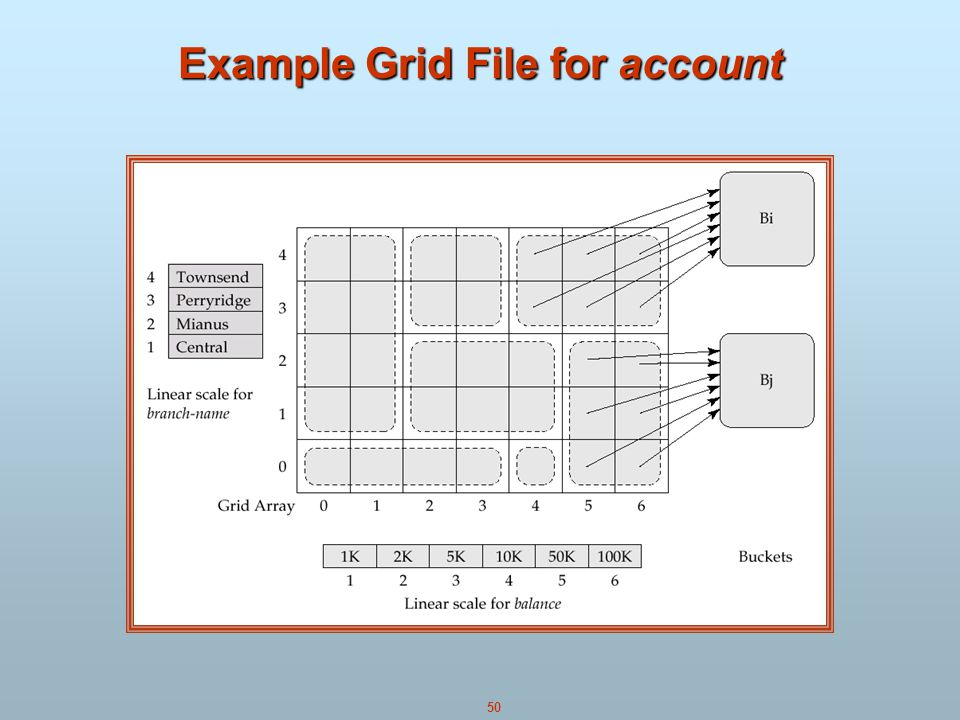 50 Example Grid File for account