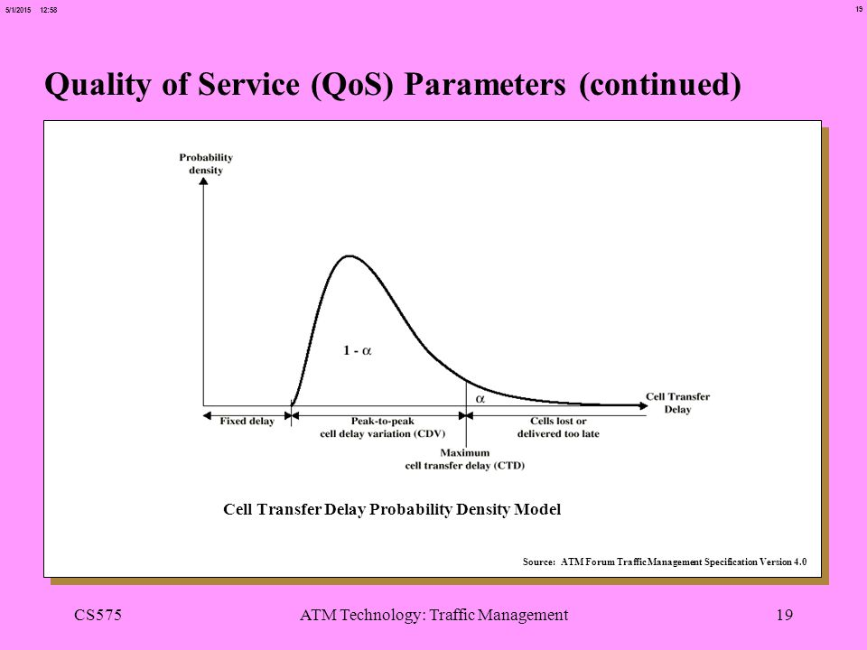 19 5/1/2015 12:58 CS575ATM Technology: Traffic Management19 Quality of Service (QoS) Parameters (continued) Cell Transfer Delay Probability Density Mo