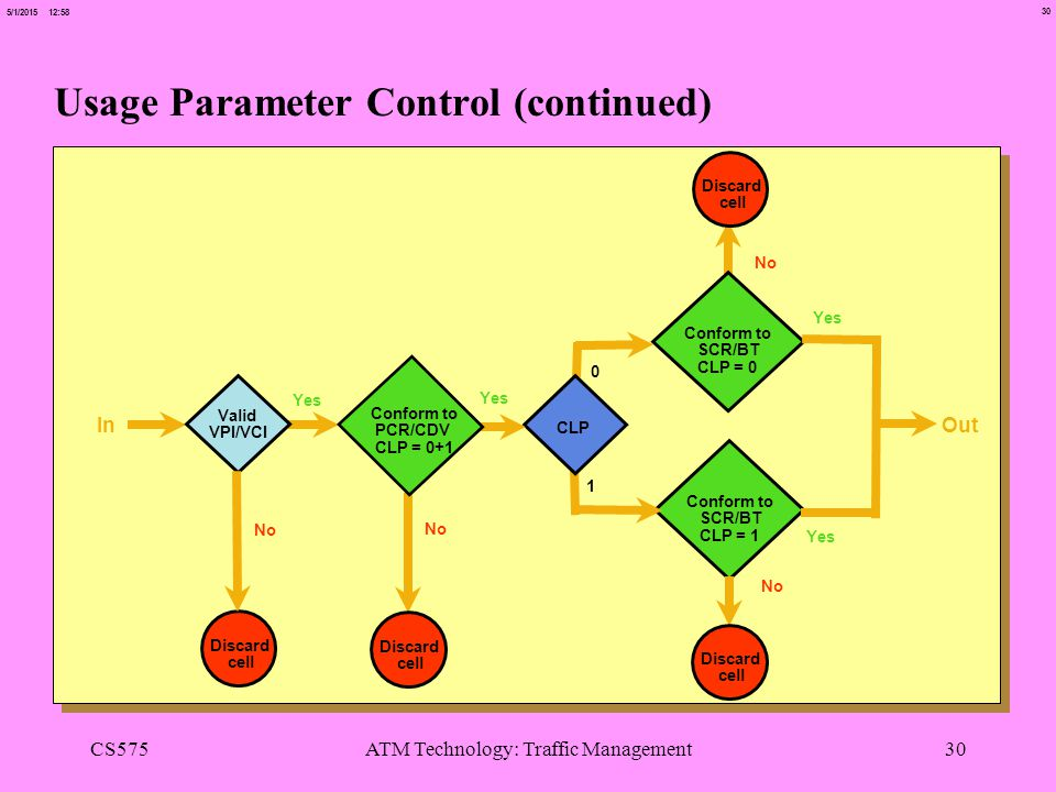 30 5/1/2015 12:58 CS575ATM Technology: Traffic Management30 Usage Parameter Control (continued) Yes In No Valid VPI/VCI CLP Conform to SCR/BT CLP = 0 Conform to SCR/BT CLP = 1 Discard cell Out Yes No Yes 0 1 No Conform to PCR/CDV CLP = 0+1 Discard cell Discard cell Discard cell