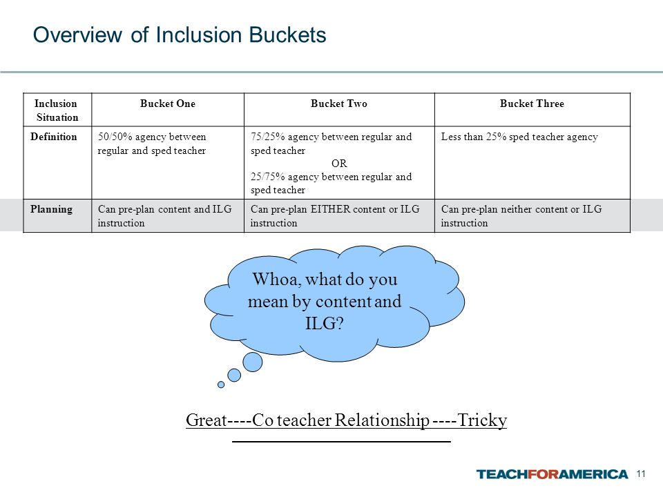 11 Overview of Inclusion Buckets Inclusion Situation Bucket OneBucket TwoBucket Three Definition50/50% agency between regular and sped teacher 75/25% agency between regular and sped teacher OR 25/75% agency between regular and sped teacher Less than 25% sped teacher agency PlanningCan pre-plan content and ILG instruction Can pre-plan EITHER content or ILG instruction Can pre-plan neither content or ILG instruction Great----Co teacher Relationship ----Tricky Whoa, what do you mean by content and ILG