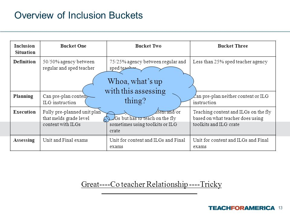 13 Overview of Inclusion Buckets Inclusion Situation Bucket OneBucket TwoBucket Three Definition50/50% agency between regular and sped teacher 75/25% agency between regular and sped teacher OR 25/75% agency between regular and sped teacher Less than 25% sped teacher agency PlanningCan pre-plan content and ILG instruction Can pre-plan EITHER content or ILG instruction Can pre-plan neither content or ILG instruction ExecutionFully pre-planned unit plan that melds grade level content with ILGs Partially pre-plans content and/or ILGs but has to teach on the fly sometimes using toolkits or ILG crate Teaching content and ILGs on the fly based on what teacher does using toolkits and ILG crate AssessingUnit and Final examsUnit for content and ILGs and Final exams Great----Co teacher Relationship ----Tricky Whoa, what's up with this assessing thing