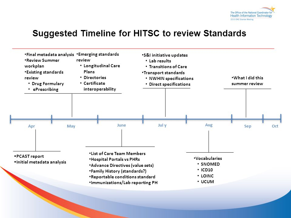 Suggest Timeline Suggested Timeline for HITSC to review Standards Final metadata analysis Review Summer workplan Existing standards review Drug Formulary ePrescribing AprMay JuneJul y Aug Sep Oct PCAST report Initial metadata analysis List of Care Team Members Hospital Portals vs PHRs Advance Directives (value sets) Family History (standards?) Reportable conditions standard Immunizations/Lab reporting PH S&I initiative updates Lab results Transitions of Care Transport standards NWHIN specifications Direct specifications What I did this summer review Vocabularies SNOMED ICD10 LOINC UCUM Emerging standards review Longitudinal Care Plans Directories Certificate interoperability