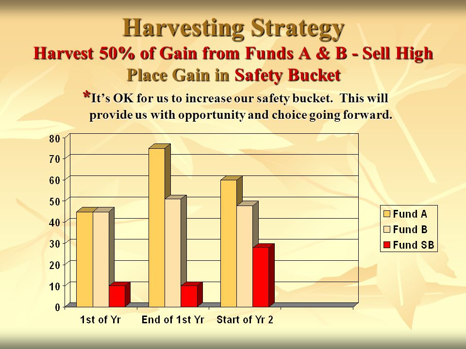 Harvesting Strategy Harvest 50% of Gain from Funds A & B - Sell High Place Gain in Safety Bucket * It's OK for us to increase our safety bucket.