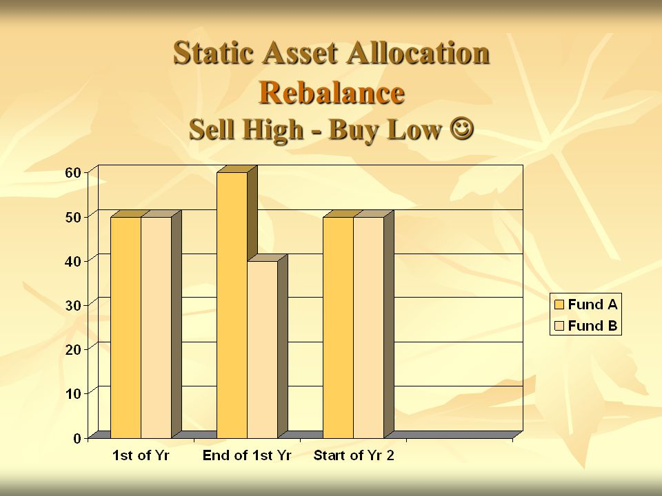 Harvesting Strategy Harvest 50% of Gain from Fund A - Sell High Place Gain in Safety Bucket Plant 25% of Safety Bucket to Fund B - Buy Low (down 20%) * What the safety bucket offers us is the ability to redeploy Gain when / if suitable
