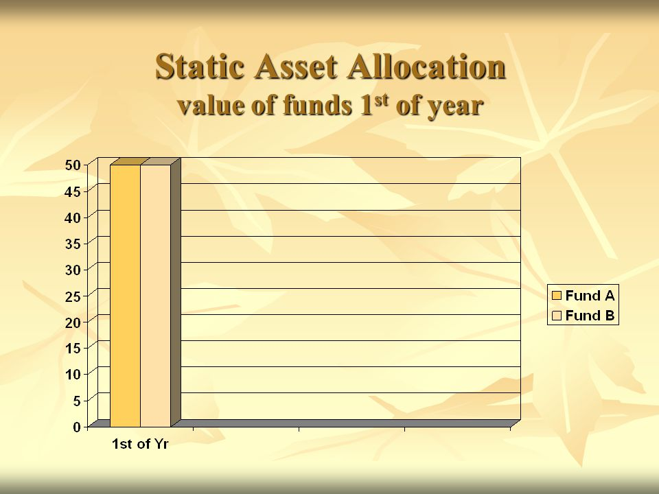 Harvesting Strategy value of funds 1 st of year