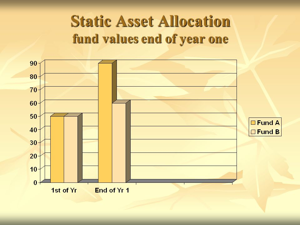 Harvesting Strategy fund values end of year one