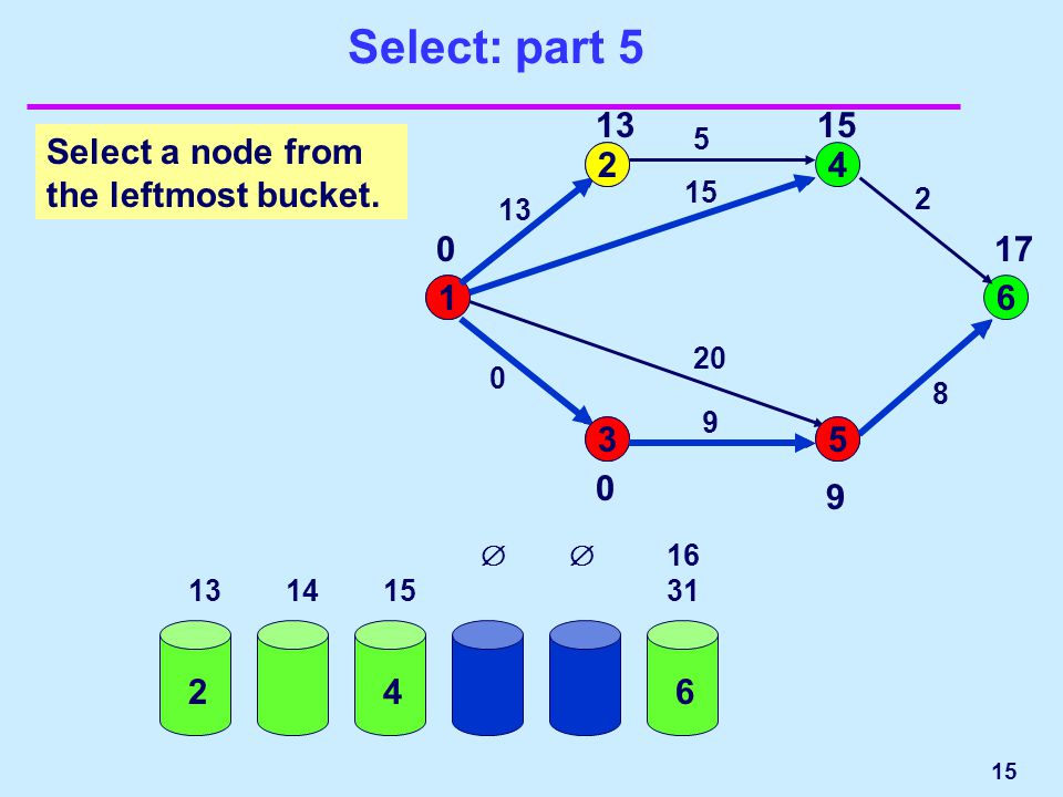 Select: part 5 0 1 2323 13 15 8 15 16 31 32 63 1 24 53 6 13 5 2 8 15 20 9 0 Select a node from the leftmost bucket.