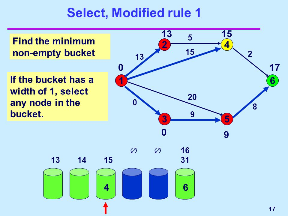 17 Select, Modified rule 1 0 1 2323 13 15 8 15 16 31 32 63 1 24 53 6 13 5 2 8 15 20 9 0 Find the minimum non-empty bucket  0 1 13 0 15 20 3 9 910 11 12  5 17 6  1314 15 4 2 If the bucket has a width of 1, select any node in the bucket.