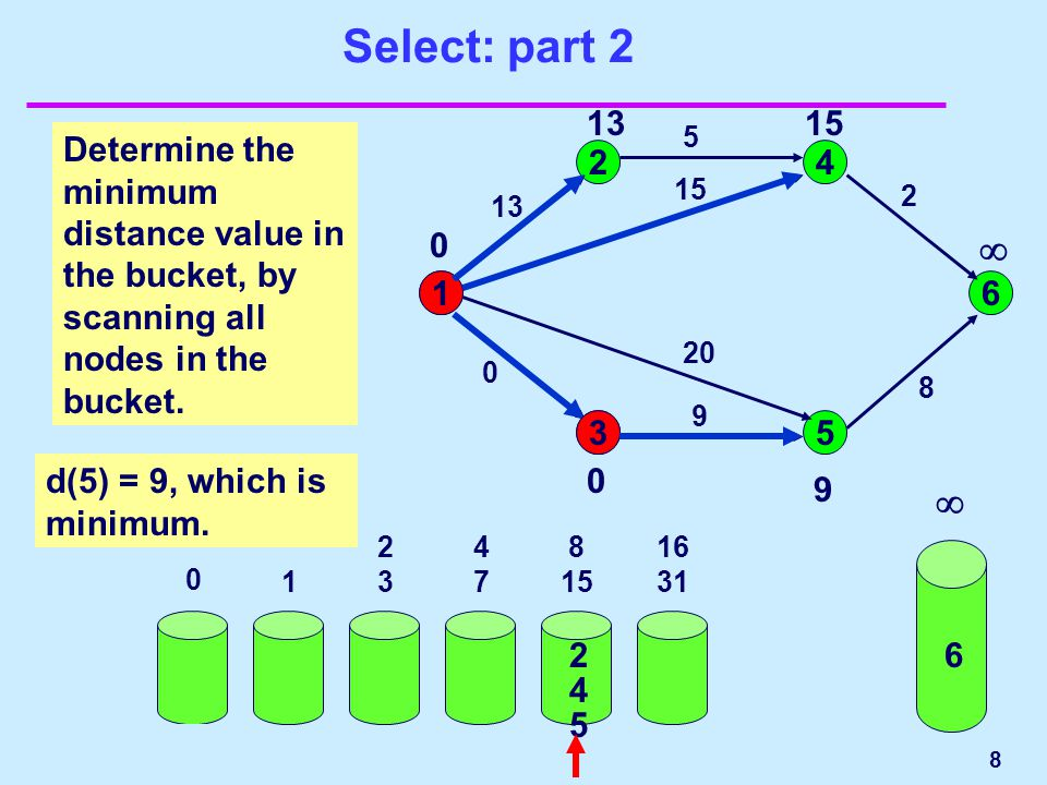 8  Select: part 2 0 1 2323 4747 8 15 16 31 32 63 1 24 53 6 13 5 2 8 15 20 9 0 Determine the minimum distance value in the bucket, by scanning all nodes in the bucket.