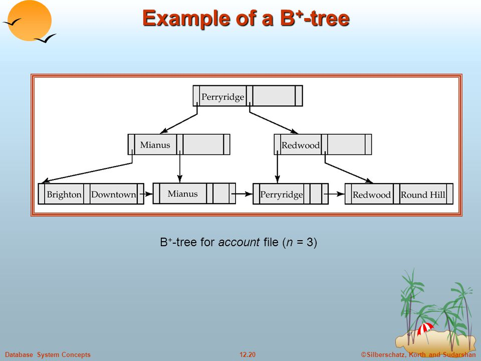 ©Silberschatz, Korth and Sudarshan12.20Database System Concepts Example of a B + -tree B + -tree for account file (n = 3)