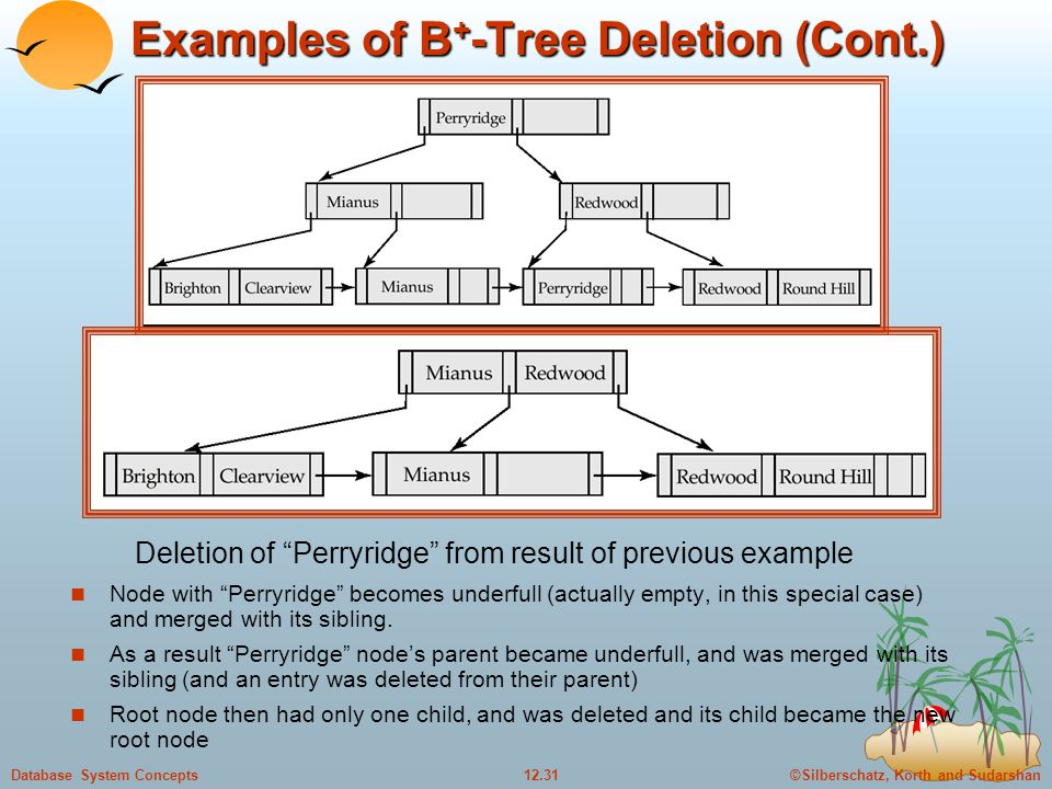 ©Silberschatz, Korth and Sudarshan12.31Database System Concepts Examples of B + -Tree Deletion (Cont.) Node with Perryridge becomes underfull (actually empty, in this special case) and merged with its sibling.