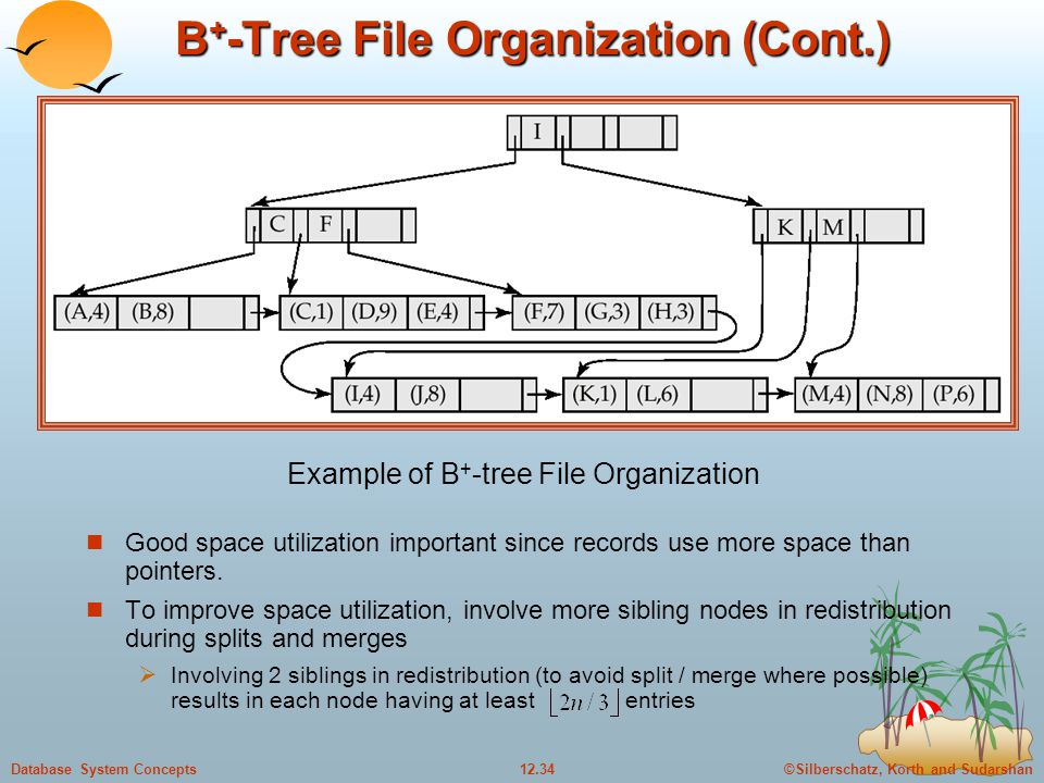 ©Silberschatz, Korth and Sudarshan12.34Database System Concepts B + -Tree File Organization (Cont.) Good space utilization important since records use more space than pointers.