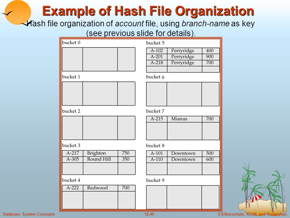 ©Silberschatz, Korth and Sudarshan12.40Database System Concepts Example of Hash File Organization Hash file organization of account file, using branch-name as key (see previous slide for details).